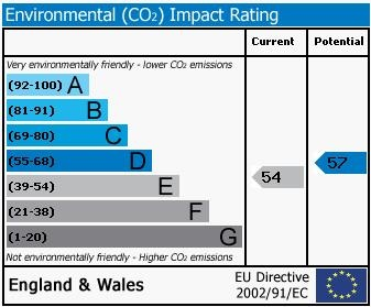 293, Tiverton Road Environmental (CO2) Impact Rating