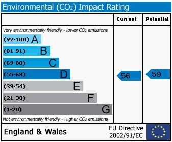 67, Milner Road Environmental (CO2) Impact Rating